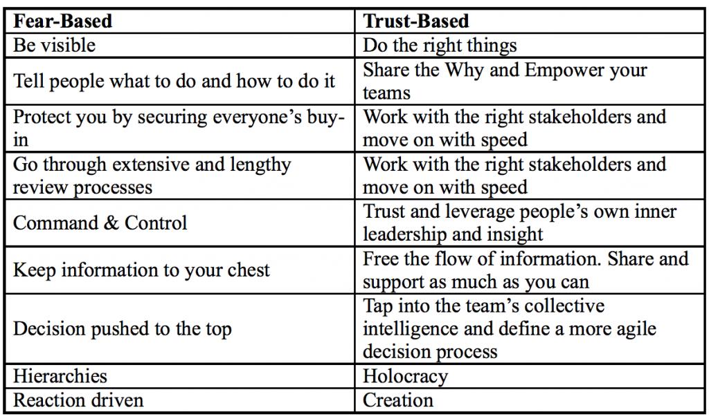 trust based